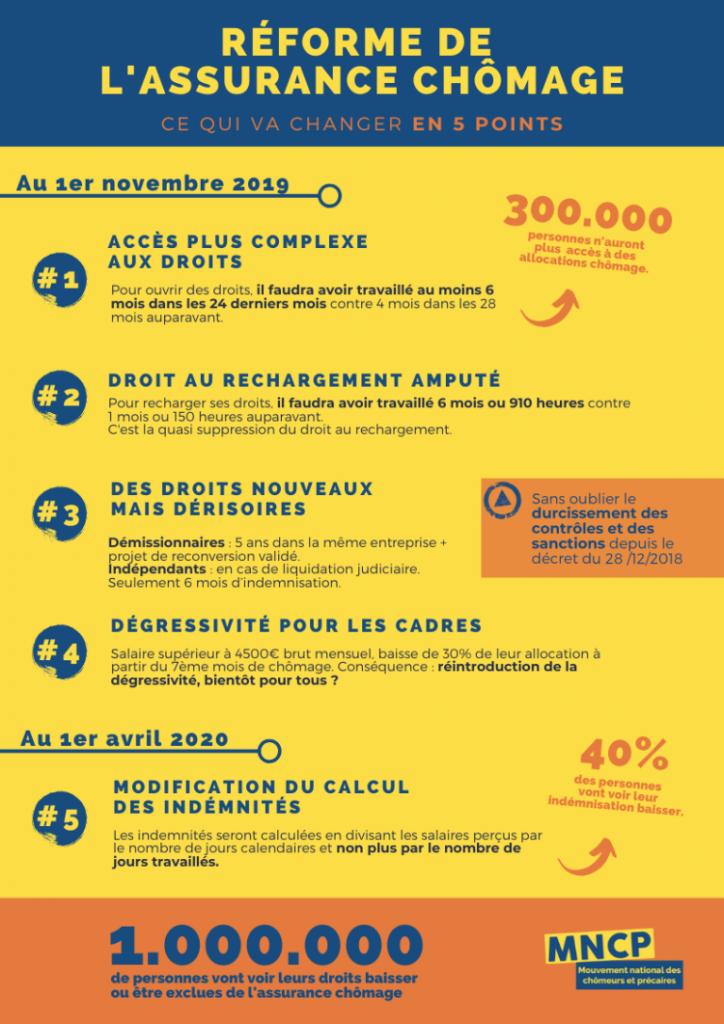 Réforme de l'assurance chômage